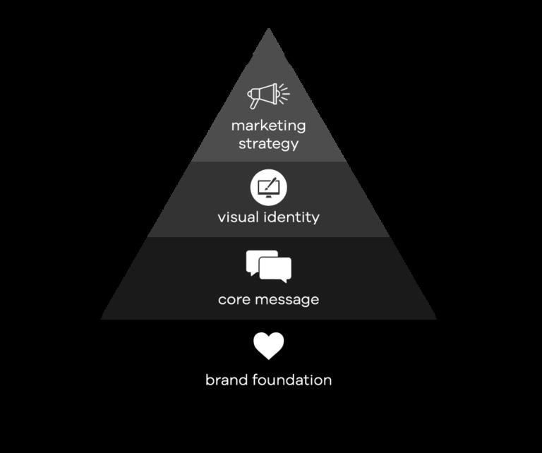 Visionary Brands
